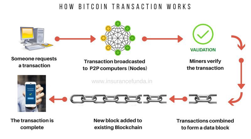 Pulling the Blockchain apart  The transaction life-cycle