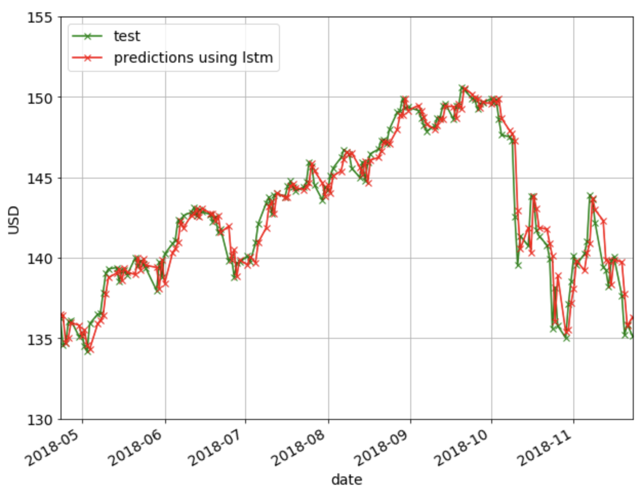 Use Options Data To Predict Stock Market Direction