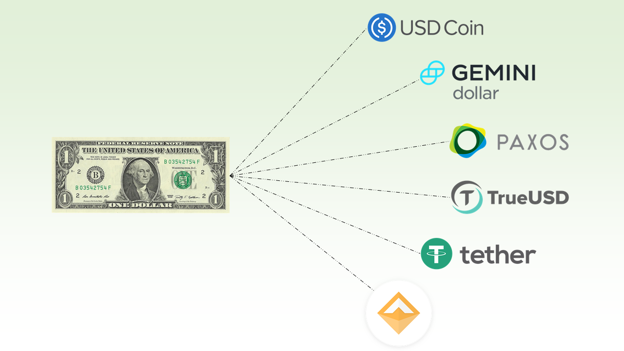 How stable are the top stablecoins? A quantitative analysis | by Wes Levitt  | Coinmonks | Medium