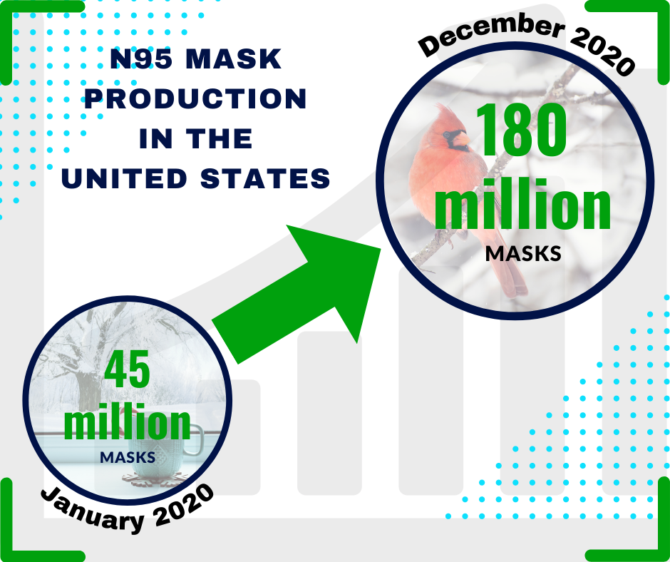 chart of increasing face mask production in 2020–21 due to coronavirus