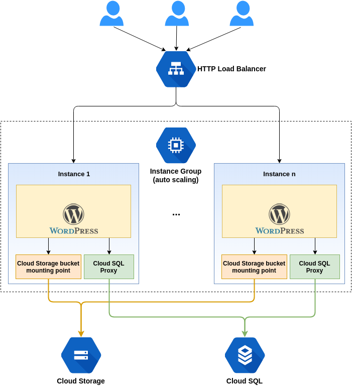 Google Cloud SQL proxy with Autoscaling - Google Cloud Platform