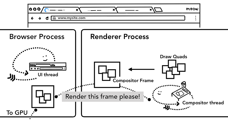 From View Engine to Ivy: Rendering in Angular