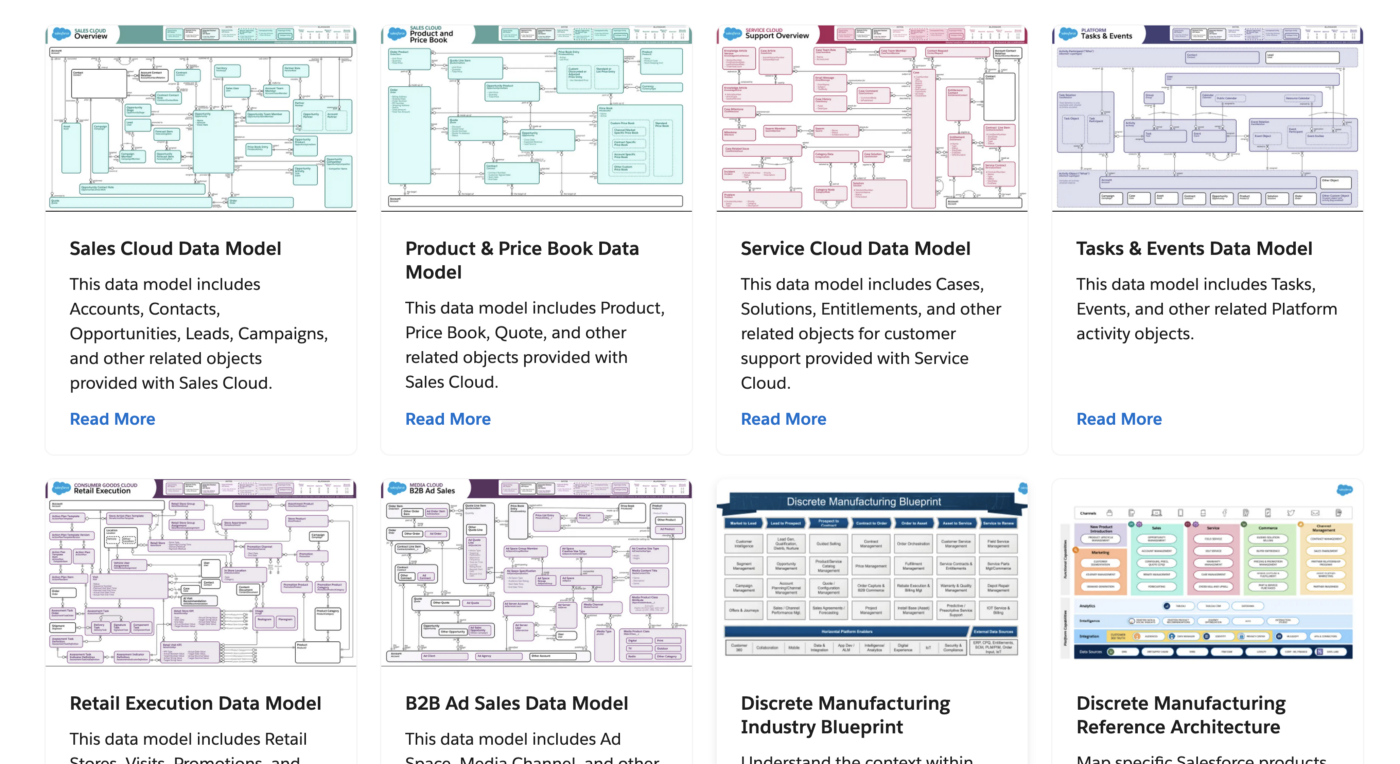 Data models in the architecture gallery on architect.salesforce.com