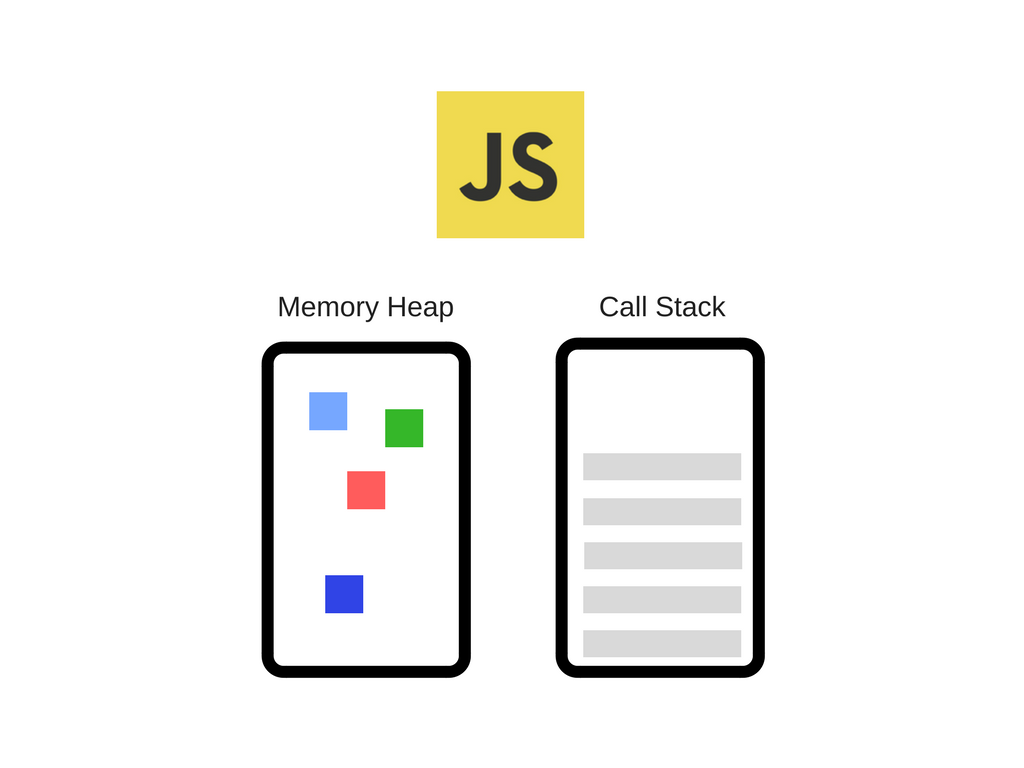 How JavaScript works: an overview of the engine, the runtime, and