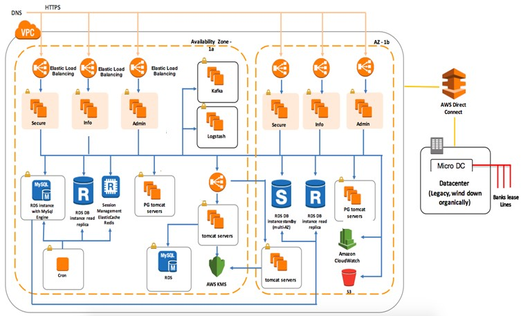 Case study: How we enabled PayU to migrate it's applications to AWS