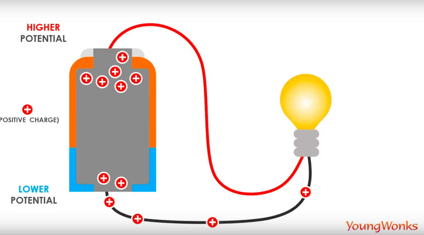 SIMPLY EXPLAINED: THE FLOW OF ELECTRICITY
