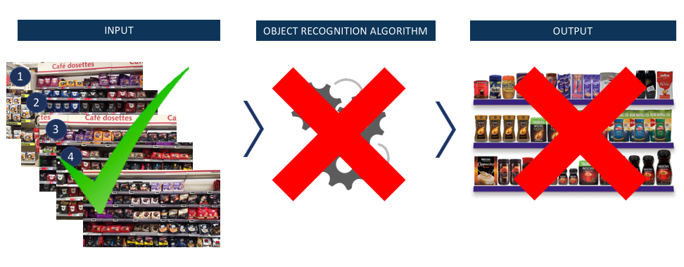 Why Image Recognition is Very Useful for In-Store Execution, But