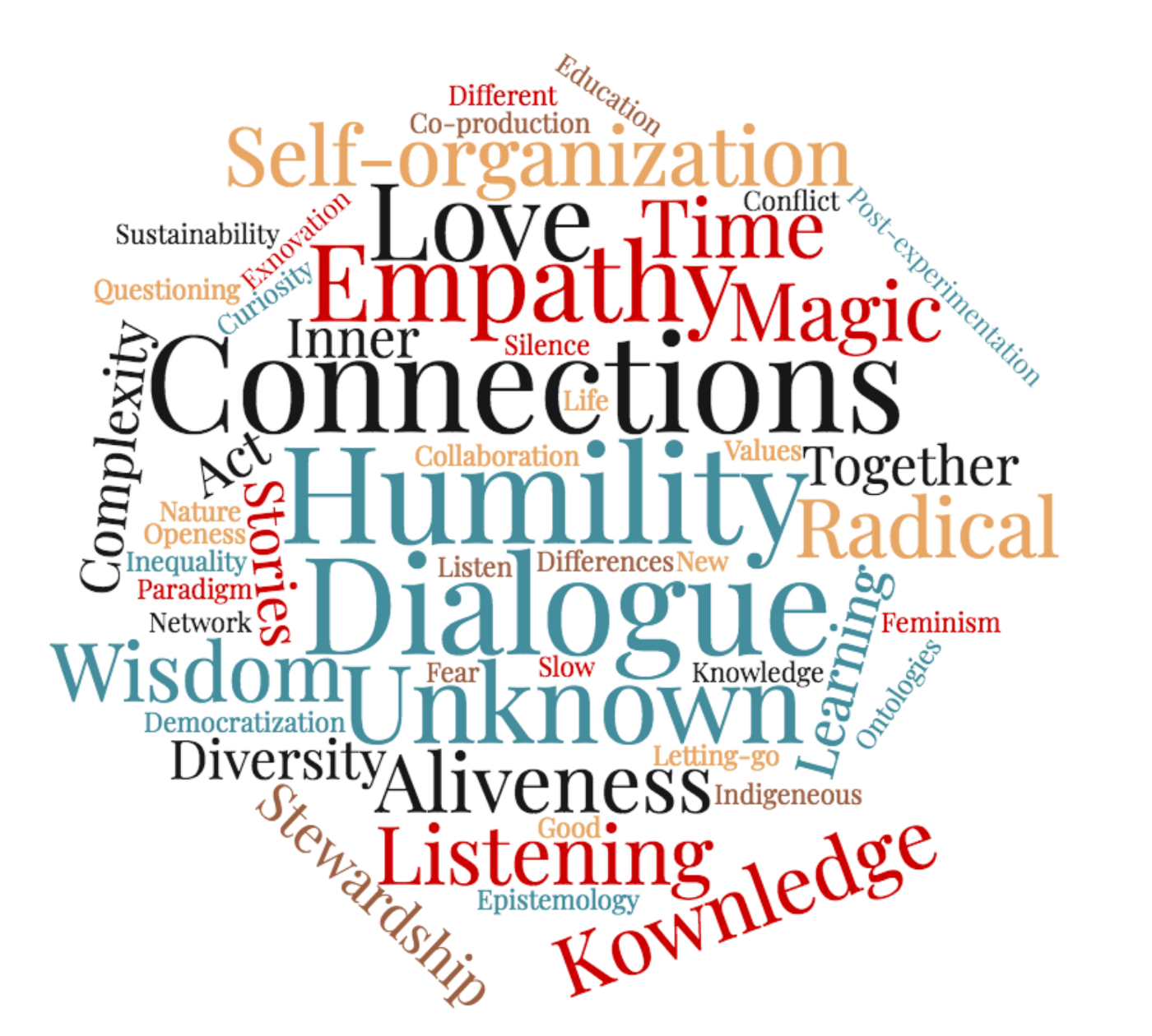 Feelings from Leverage Points 2019 - Charlotte Weil - Medium