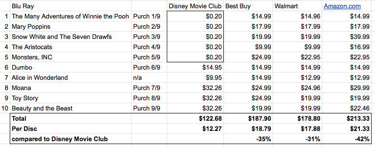 The Disney Move Club — Is it really a good deal? — YES — And how I