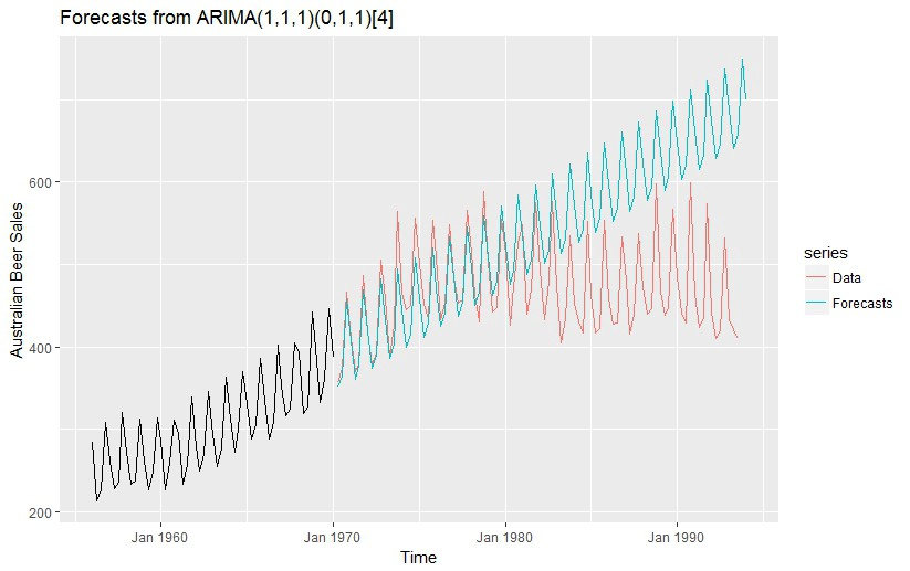 3 facts about time series forecasting that surprise experienced
