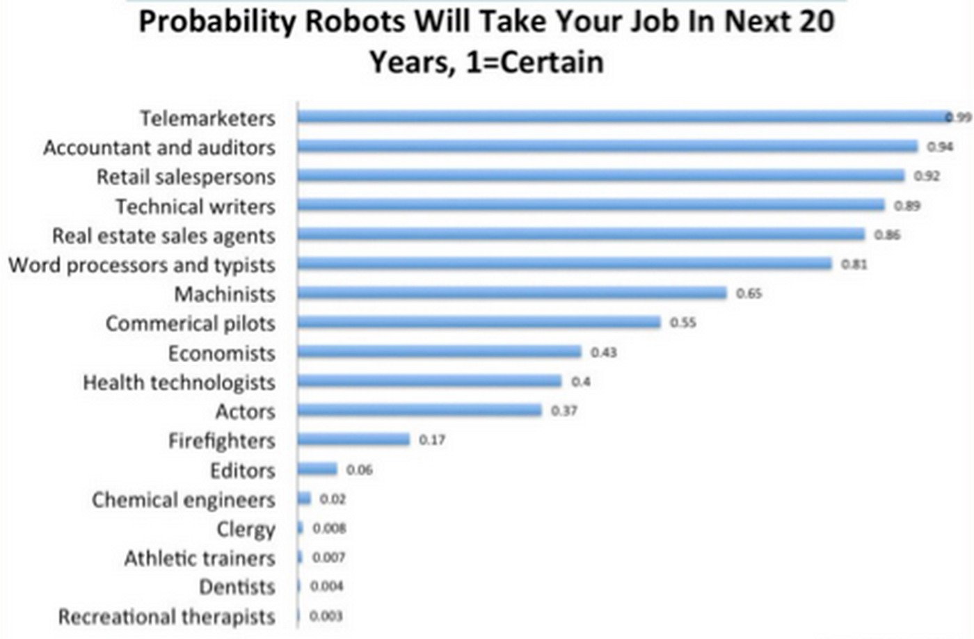 The Future of Work? The Robot Takeover is Already Here