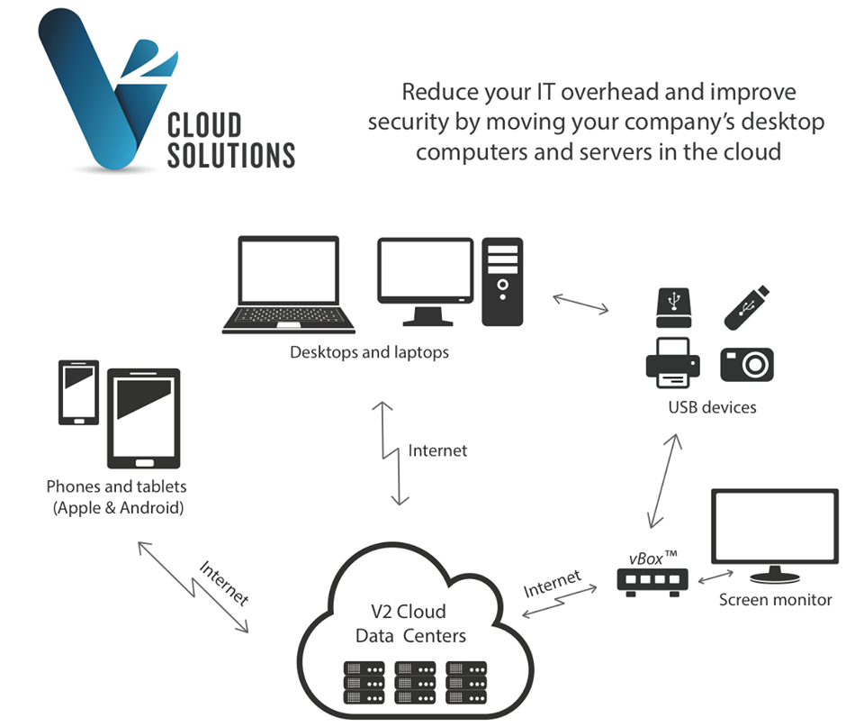 How To Secure RDP Sessions From MitM Attacks - V2 Cloud - Medium