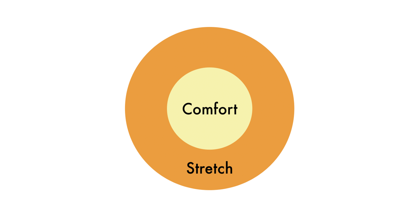 Comfort zone circle in the centre with the stretch zone one layer around of it.