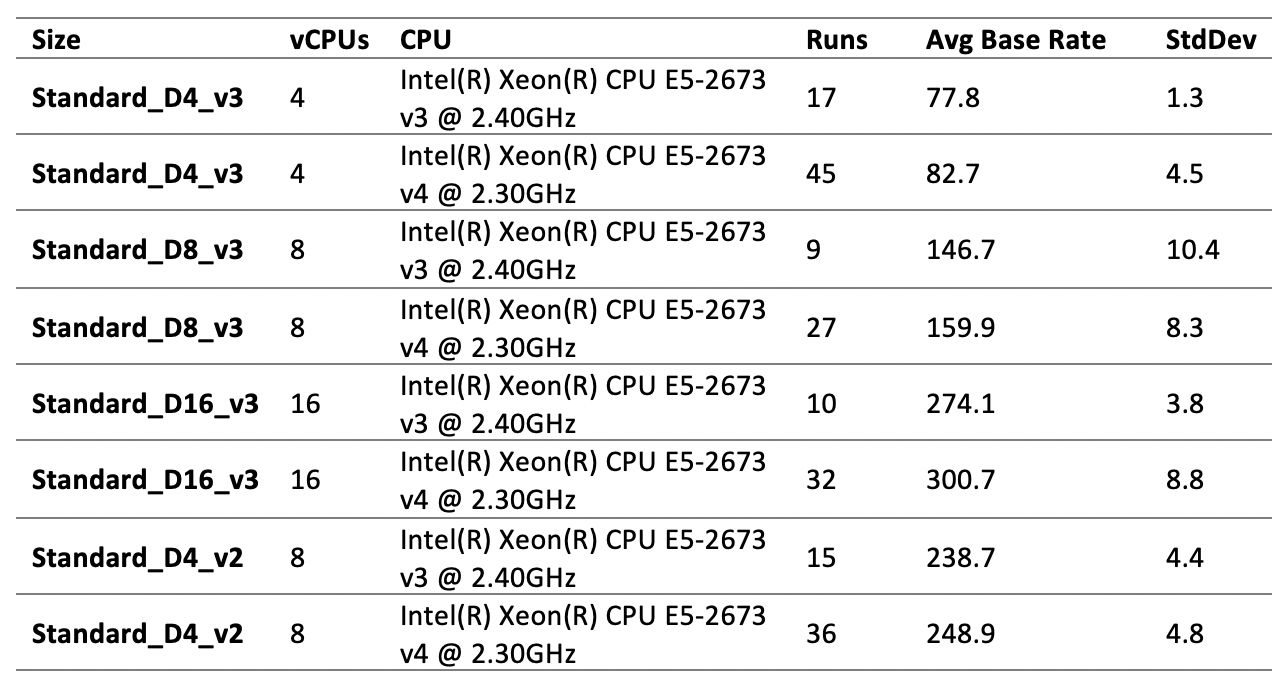 A comparison table of D4_v3 with 4 vCPUs and an average base rate of 77.8 for the v3 2.40GHz CPU and 82.7 for the v4 2.30GHz CPU, D8_v3 with 8 vCPUs and an average base rate of 146.7 for the v3 2.40GHz CPU and 159.9 for the v4 2.30GHz CPU, D16_v3 with 16 vCPU and an average base rate of 274.1 for the v3 2.40GHz CPU and 300.7 for the v4 2.30GHz CPU, and D4_v2 with 8 vCPUs and an average base rate of 238.7 for the v3 2.40GHz CPU and 248.9 for the v4 2.30GHz CPU.