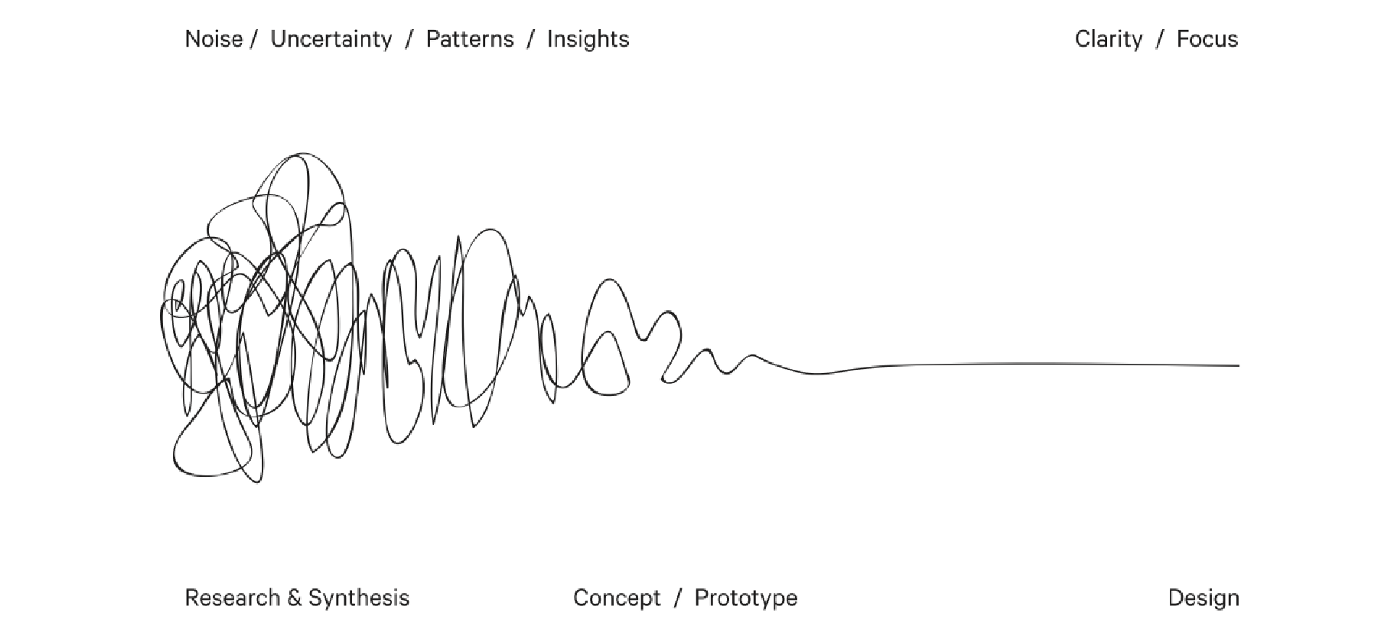 The squiggle design process