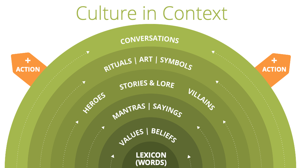 Culture as layers | Lexicon > Values > Mantras > Stories > Art > Conversations