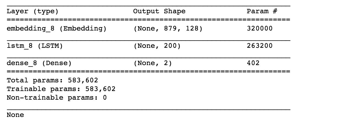 Understanding LSTM and its quick implementation in keras for