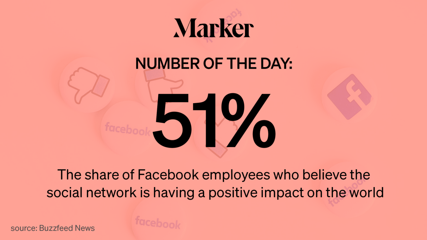 51% — The share of Facebook employees who believe the social network is having a positive impact on the world