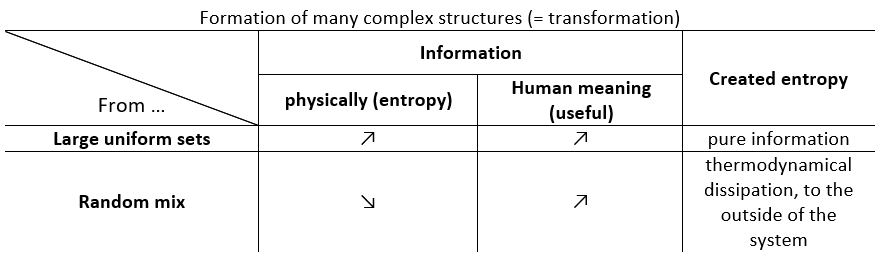 increase or decrease of useful information when entropy increases