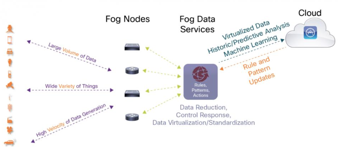 Fog Computing: Outcomes at the Edge with Machine Learning