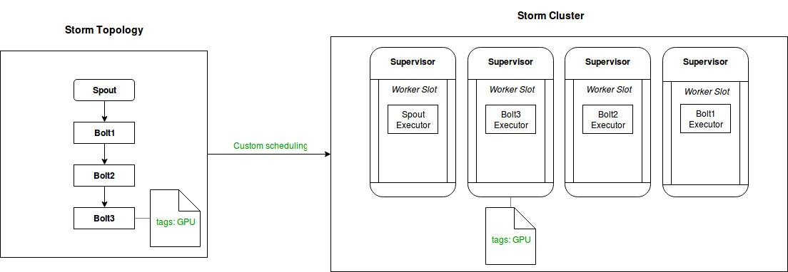Taking control of your Apache Storm cluster with tag-aware scheduling