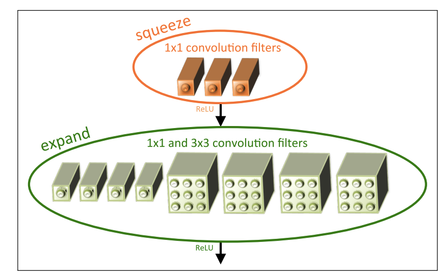 State of the Art in Compressing Deep Convolutional Neural Networks