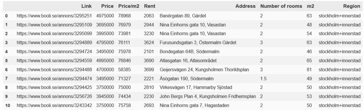 Web Scraping Apartment Listings in Stockholm - Towards Data Science