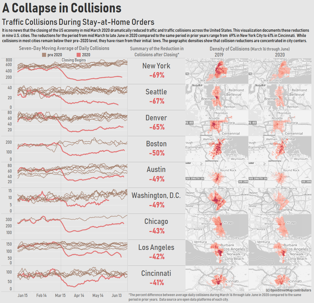 Traffic collisions declined dramatically during stay-at-home orders. The declines are concentrated in city centers.