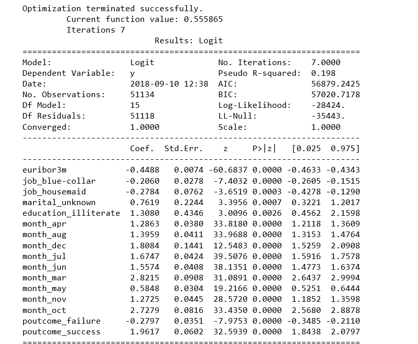 Building A Logistic Regression in Python, Step by Step