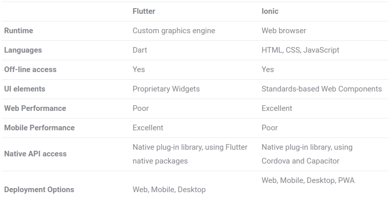 Flutter and Ionic features Comparison Chart