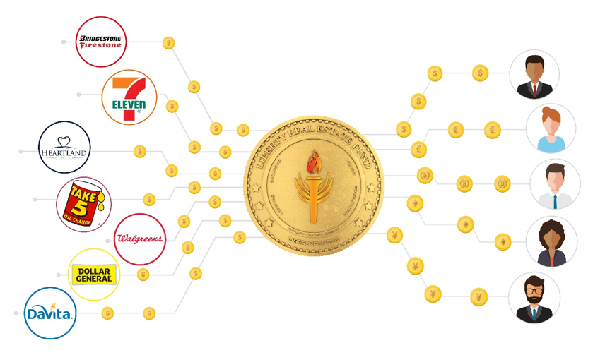 Coin path from triple net businesses through Liberty token to investors.