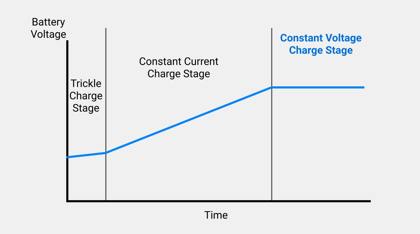 The constant voltage phase (CV-phase) of electric vehicle batteries