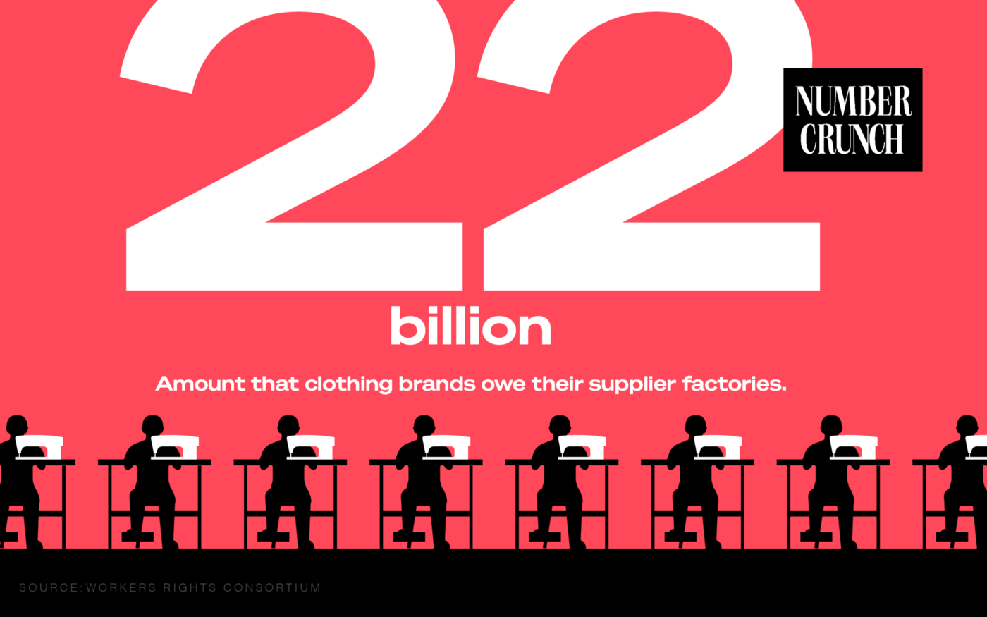 """Number Crunch logo next to the text """"$22 Billion: Amount that clothing brands owe their supplier factories. Source: Workers Rights Consortium"""" and above silhouette illustrations of workers at sewing stations."""