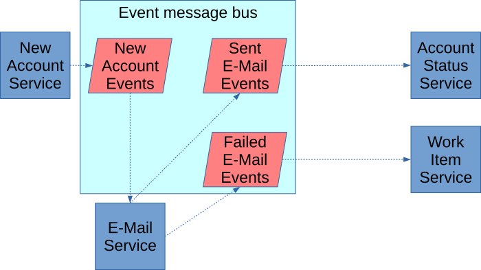 An choreography workflow for sending e-mails as described in the body of the article.