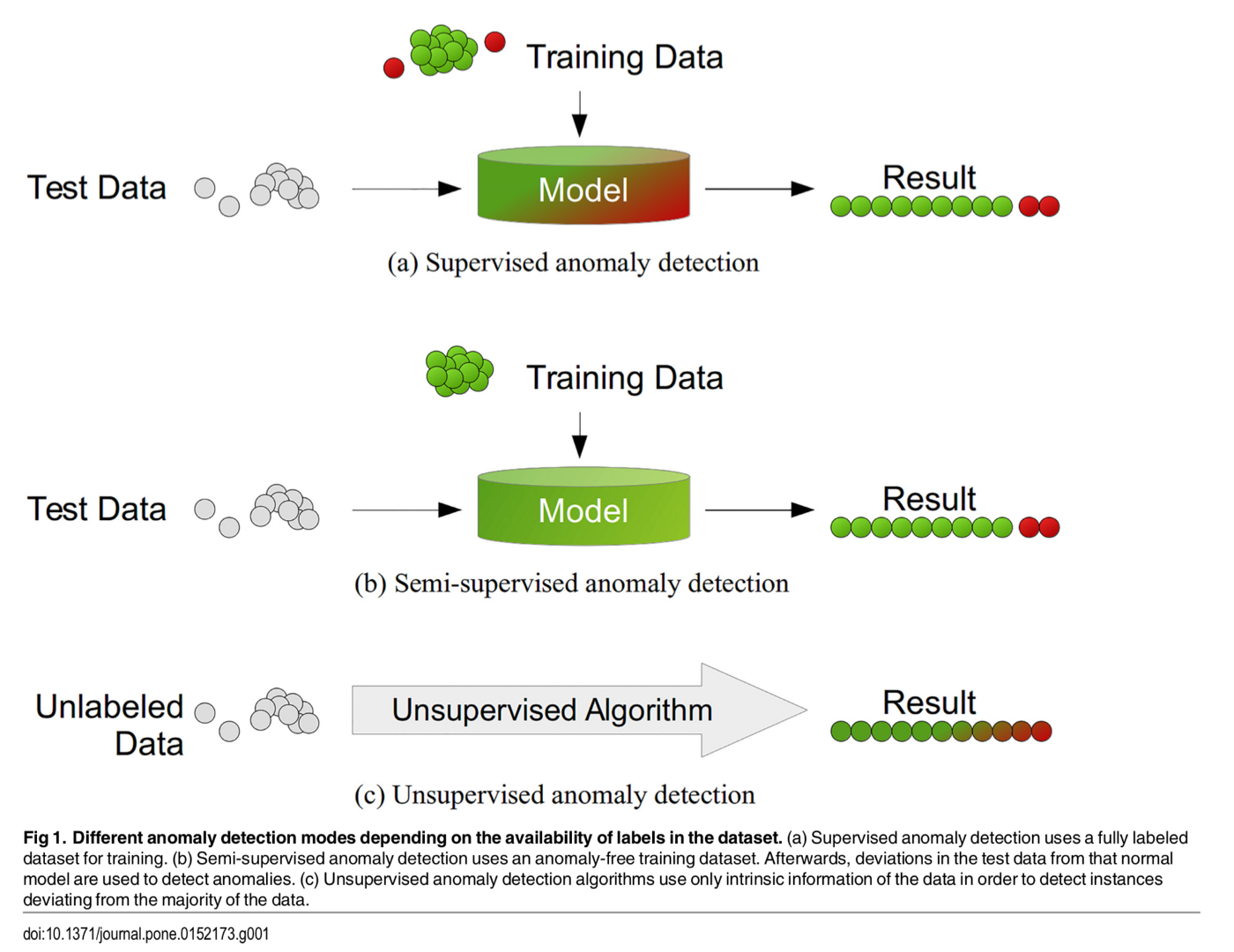 Anomaly detection on a categorical and continuous dataset