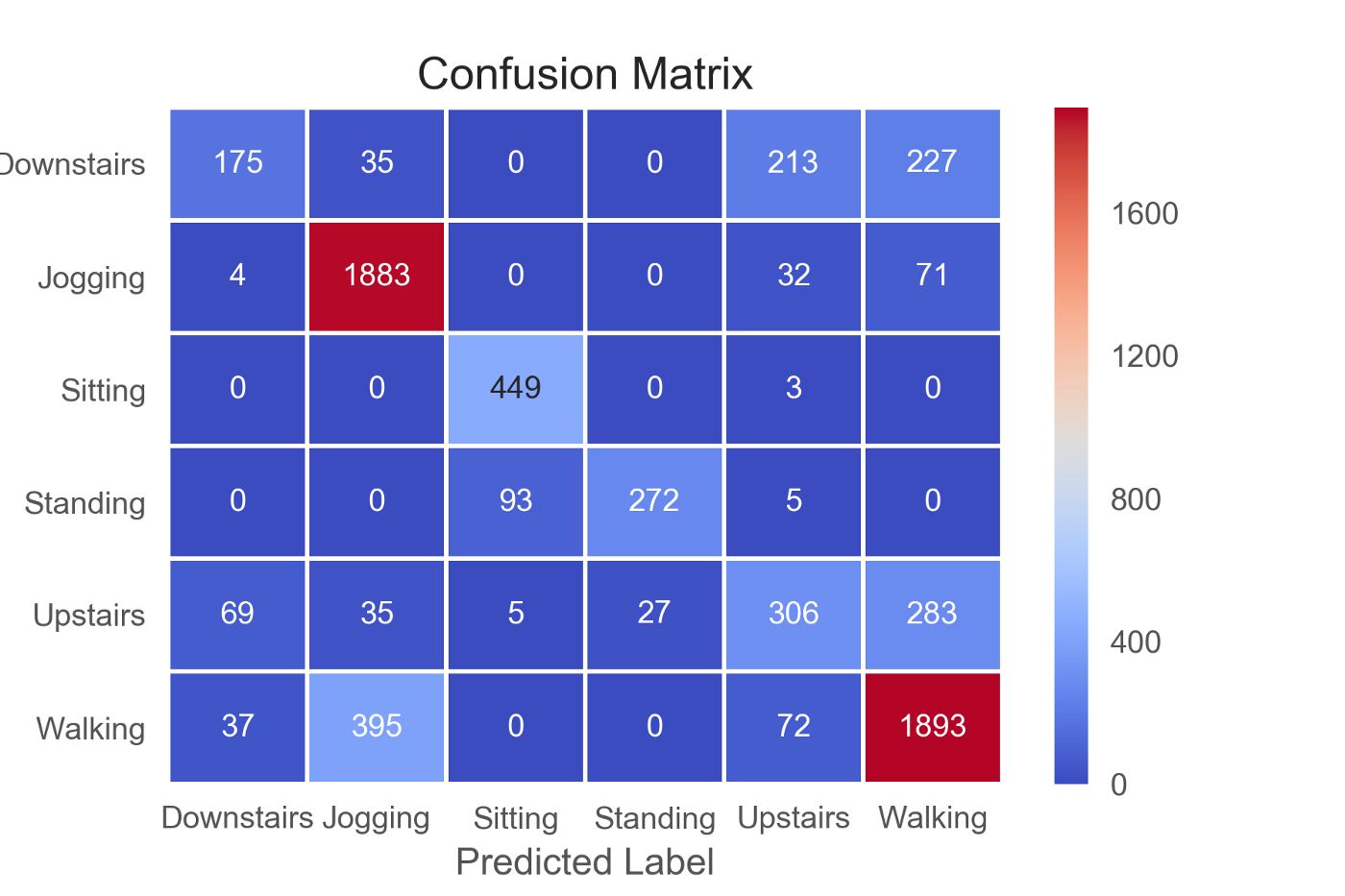 Human Activity Recognition (HAR) Tutorial with Keras and Core ML