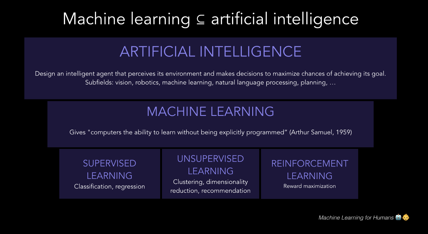 Machine Learning for Humans🤖👶 - Machine Learning for Humans - Medium