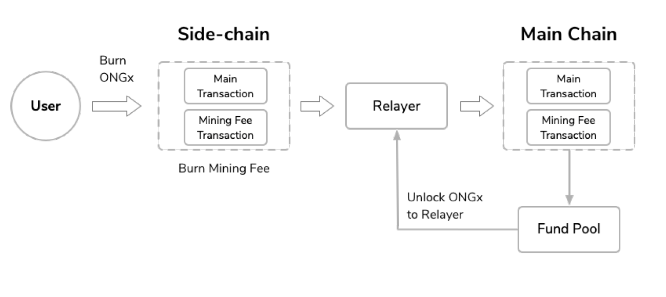 How to Earn Mining Fee in the Ontology Multichain Design