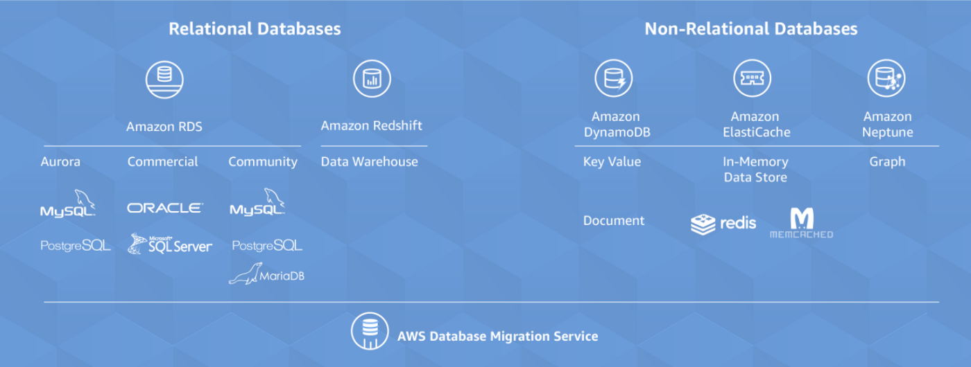 AWS Certified Solution Architect — Associate: Databases