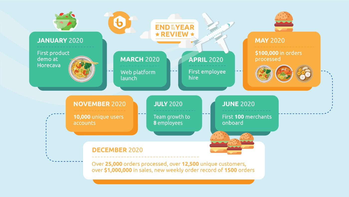 Bistroo End of Year review outlining the progress from March 2020 until December 2020