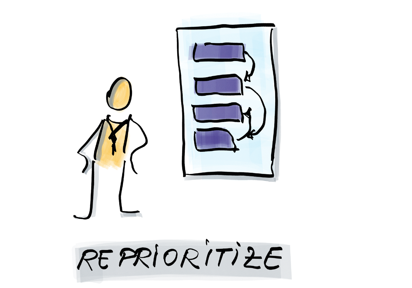 The PO sets priorities in the product backlog