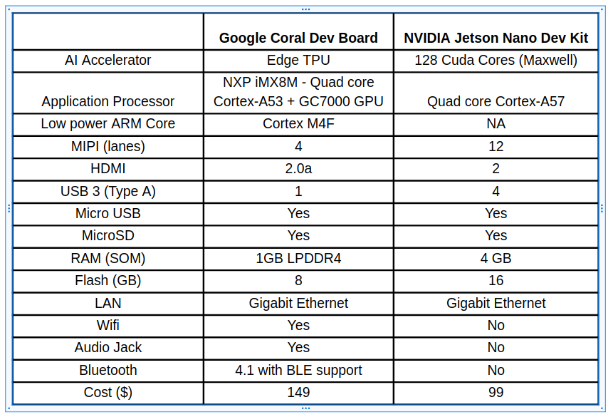 Google Coral Edge TPU Board Vs NVIDIA Jetson Nano Dev board