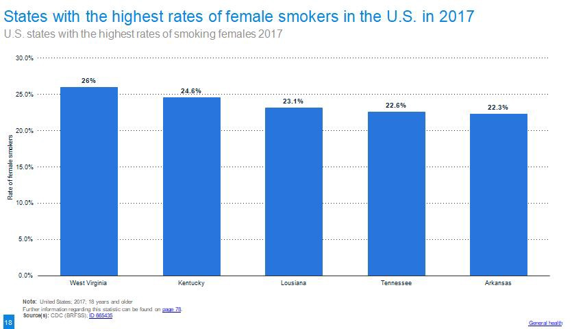 West Virginia and Kentucky, the states with the highest rates of female smokers in 2017. All 5 states are in the South