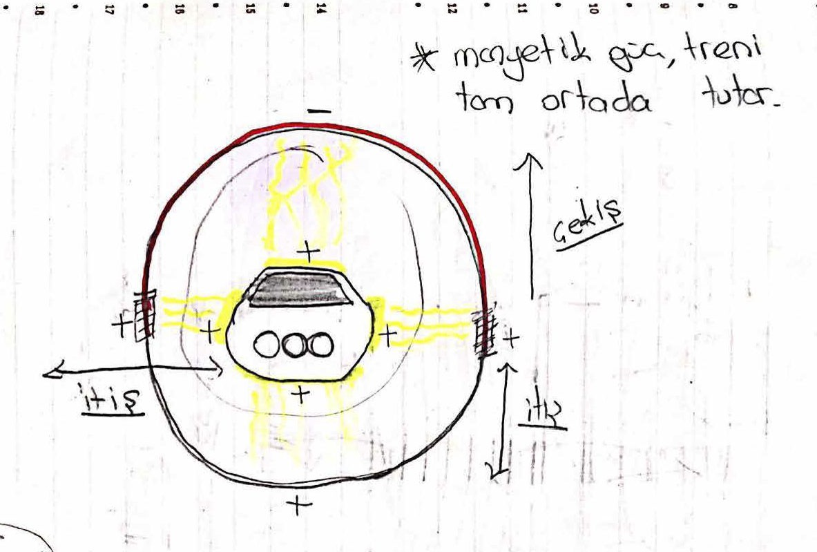 A scanned drawing of a train in a magnet ring, illustrating the magnetic forces