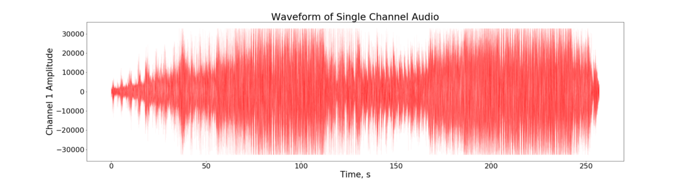 Waveform Analysis Unlocks the Data in Music - Towards Data Science