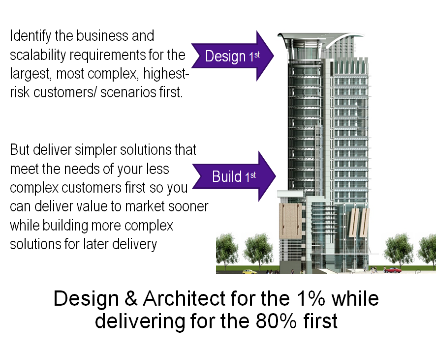 Condo with penthouse on top showing why should design for 1% first but build for 80% first