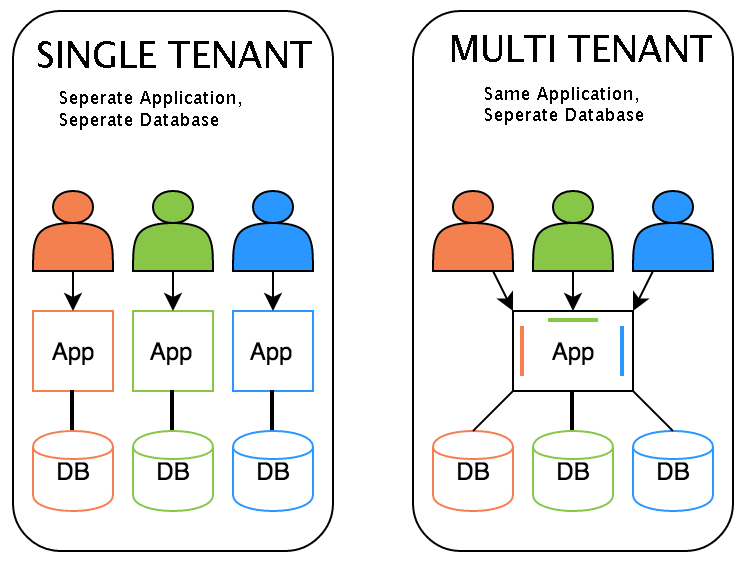 Getting Started with a Multi-tenant Application on Node js