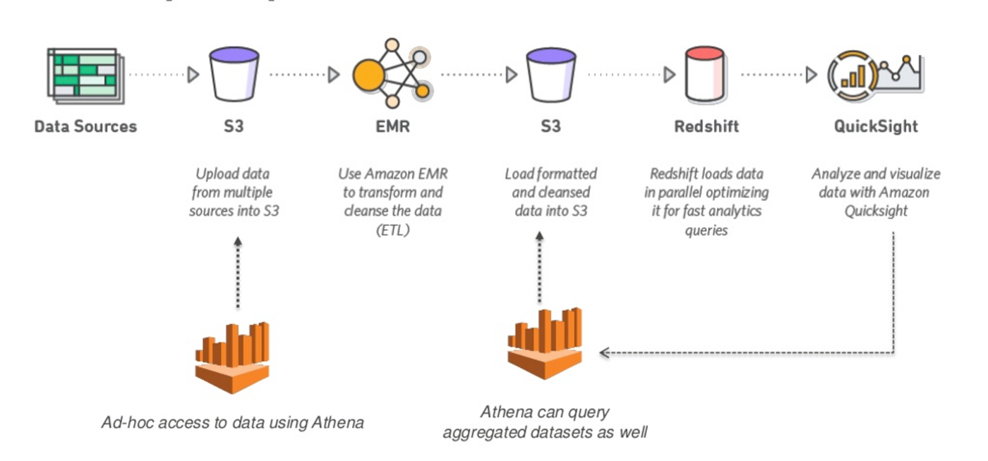 9 Things to Consider When Choosing Amazon Athena - Openbridge