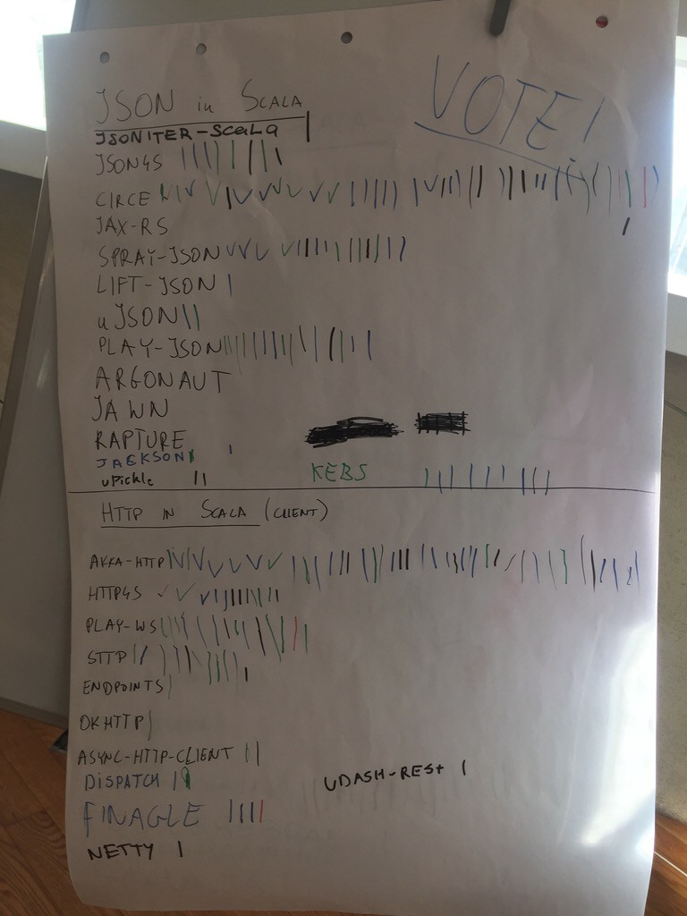 Scalar 2018 whiteboard voting results! - SoftwareMill Tech Blog