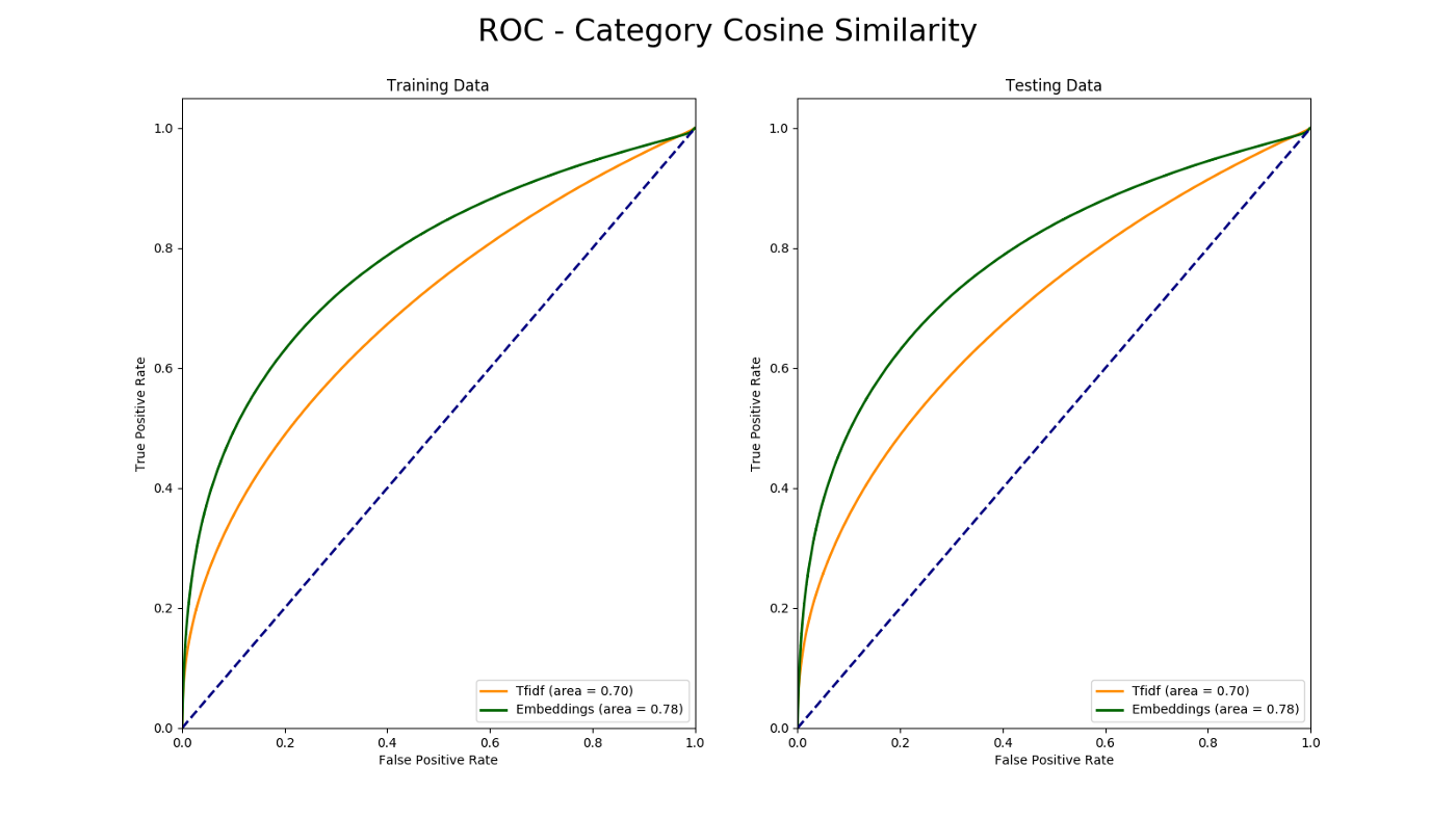 Compute Document Similarity Using Autoencoder With Triplet Loss